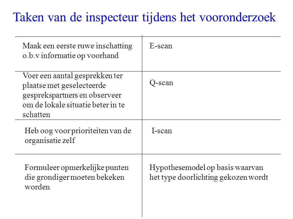 Taken van de inspecteur tijdens het vooronderzoek Maak een eerste ruwe inschatting o.b.v informatie op voorhand Voer een aantal gesprekken ter plaatse