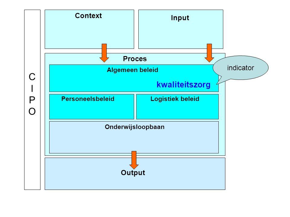 Context Input Proces Output Algemeen beleid Onderwijsloopbaan PersoneelsbeleidLogistiek beleid CIPOCIPO kwaliteitszorg indicator