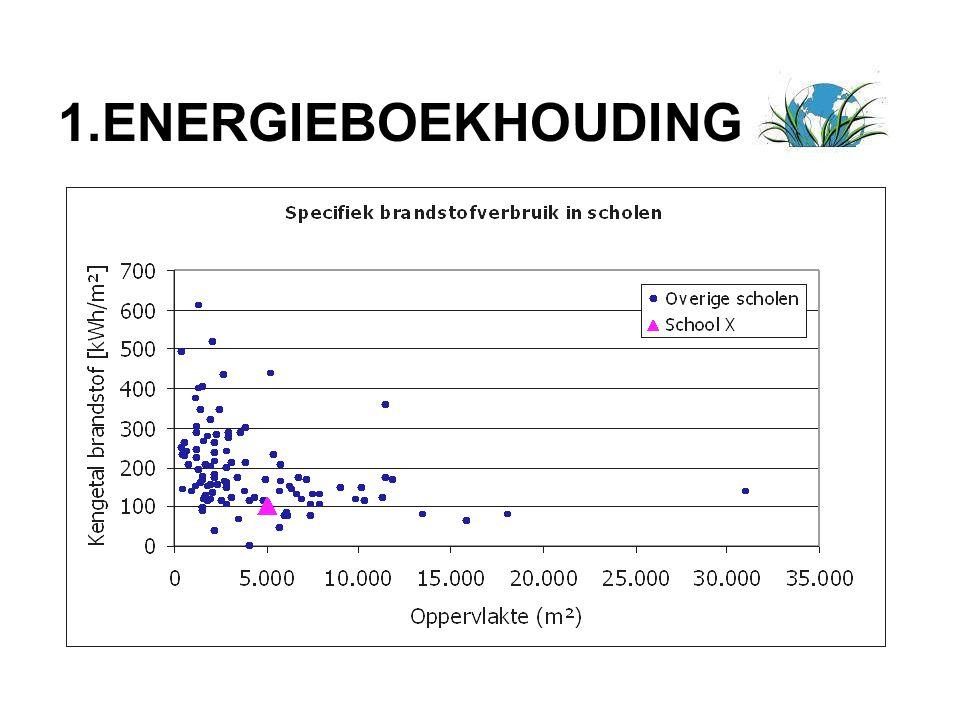 1.ENERGIEBOEKHOUDING