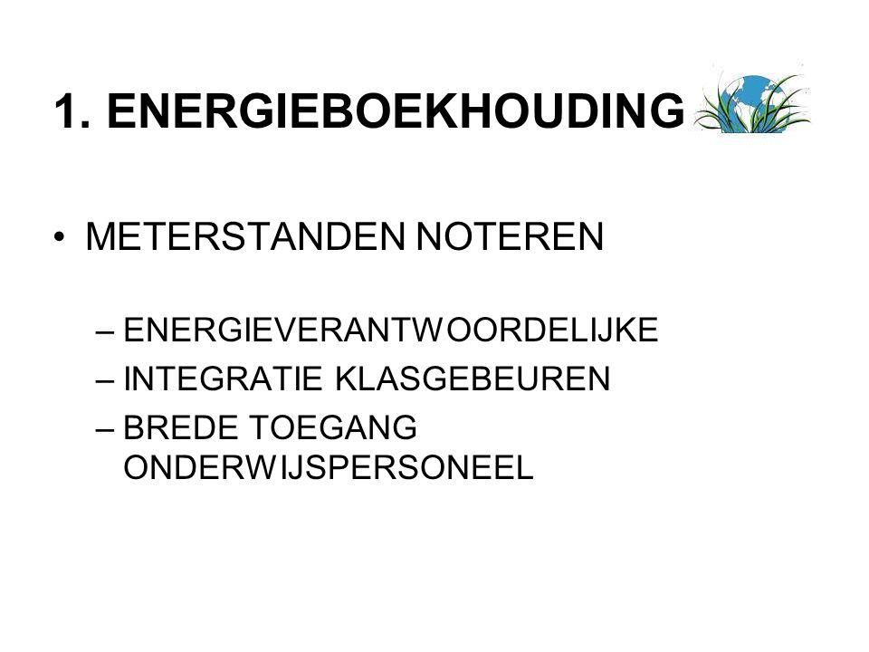 METERSTANDEN NOTEREN –ENERGIEVERANTWOORDELIJKE –INTEGRATIE KLASGEBEUREN –BREDE TOEGANG ONDERWIJSPERSONEEL