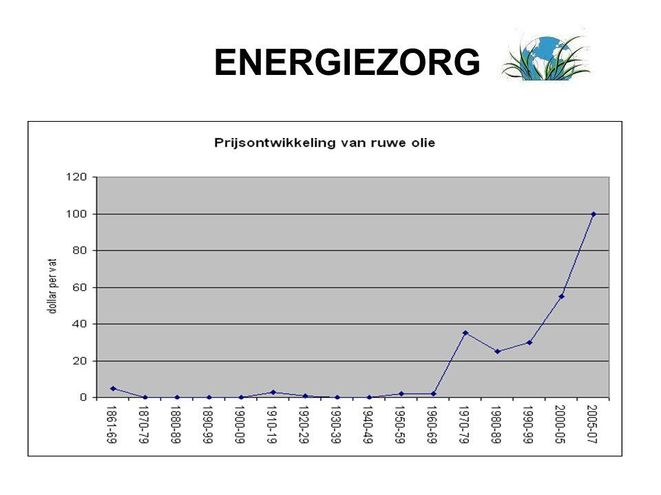 ENERGIEZORG
