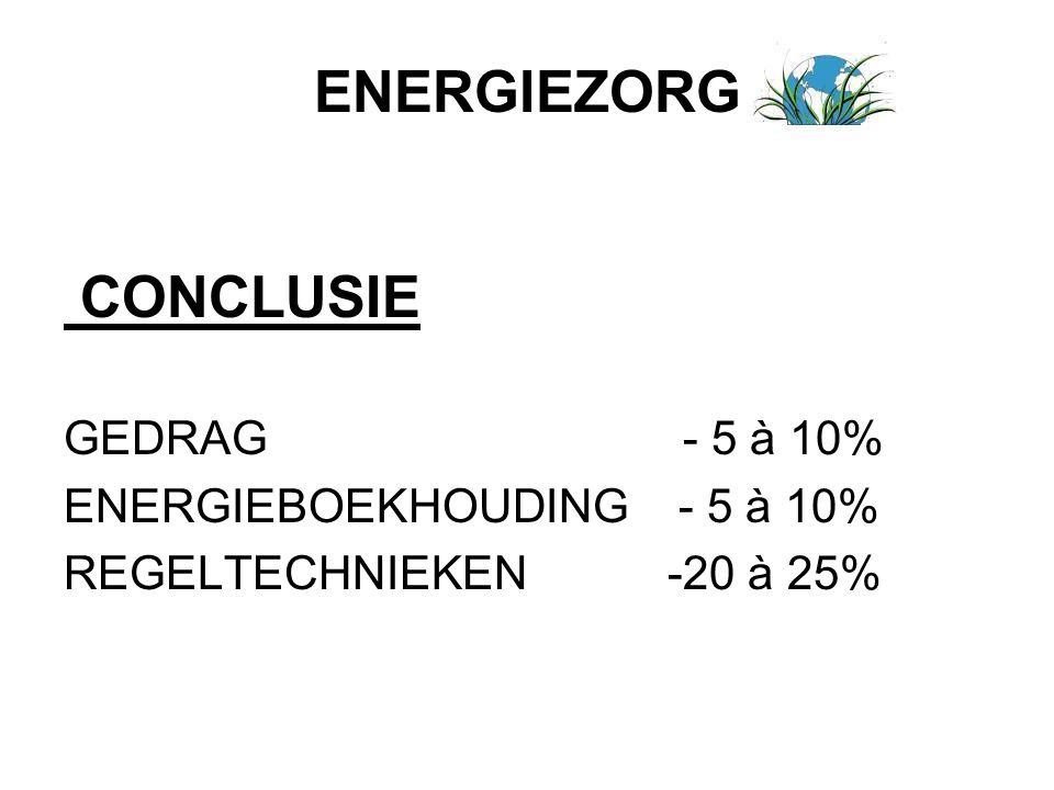 ENERGIEZORG CONCLUSIE GEDRAG - 5 à 10% ENERGIEBOEKHOUDING - 5 à 10% REGELTECHNIEKEN -20 à 25%