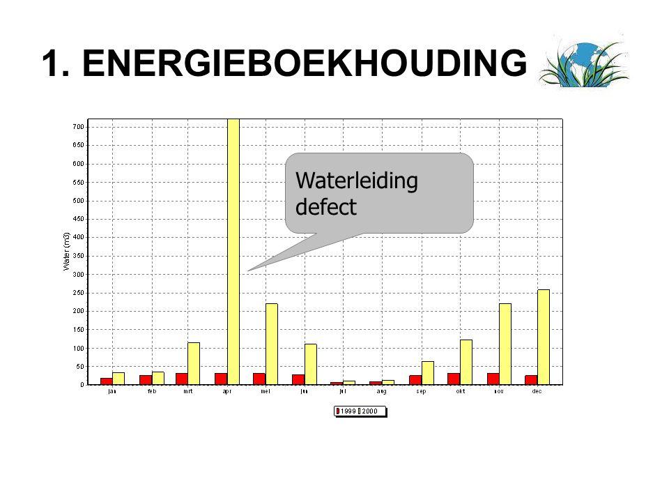 1. ENERGIEBOEKHOUDING Waterleiding defect