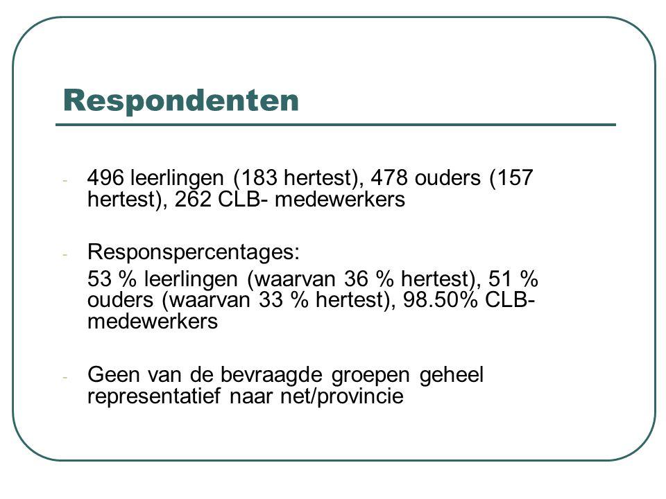 Respondenten - 496 leerlingen (183 hertest), 478 ouders (157 hertest), 262 CLB- medewerkers - Responspercentages: 53 % leerlingen (waarvan 36 % hertes