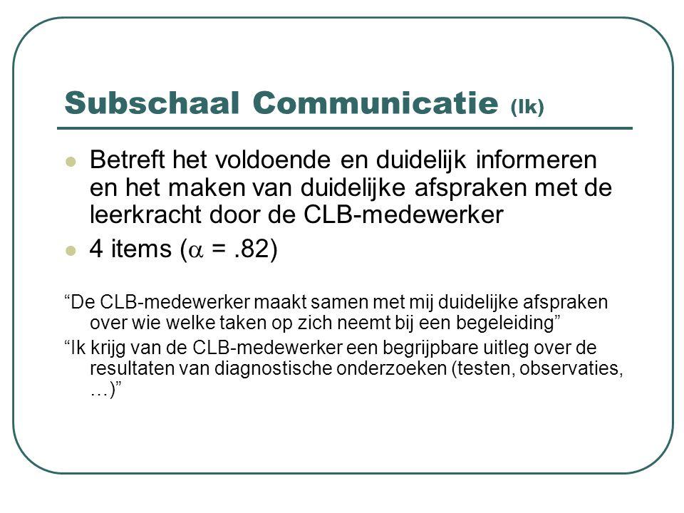 Subschaal Communicatie (lk) Betreft het voldoende en duidelijk informeren en het maken van duidelijke afspraken met de leerkracht door de CLB-medewerk