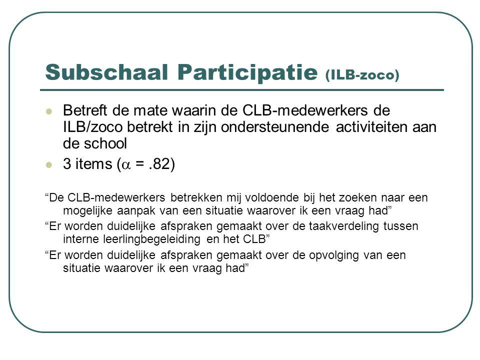 Subschaal Participatie (ILB-zoco) Betreft de mate waarin de CLB-medewerkers de ILB/zoco betrekt in zijn ondersteunende activiteiten aan de school 3 it