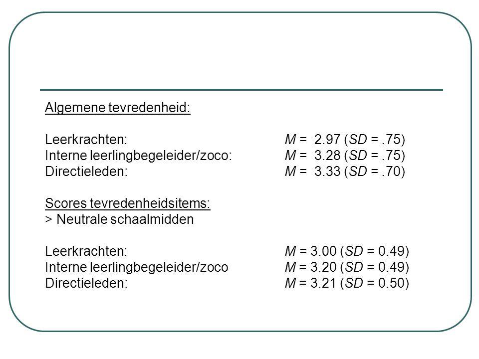 Algemene tevredenheid: Leerkrachten: M = 2.97 (SD =.75) Interne leerlingbegeleider/zoco:M = 3.28 (SD =.75) Directieleden:M = 3.33 (SD =.70) Scores tev