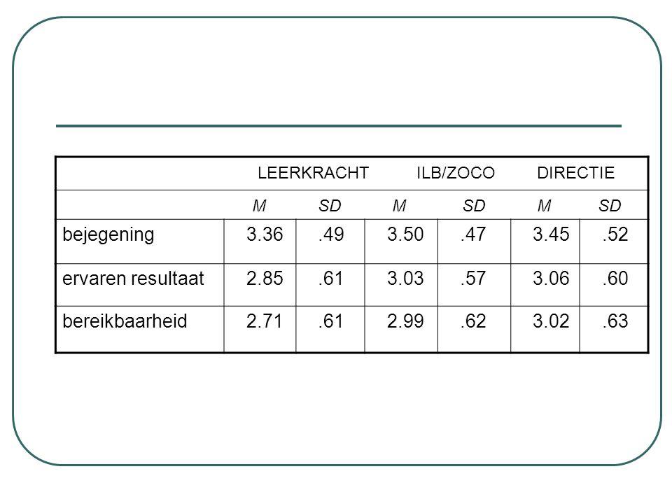 LEERKRACHT ILB/ZOCO DIRECTIE M SD M SD M SD bejegening 3.36.49 3.50.47 3.45.52 ervaren resultaat 2.85.61 3.03.57 3.06.60 bereikbaarheid 2.71.61 2.99.6