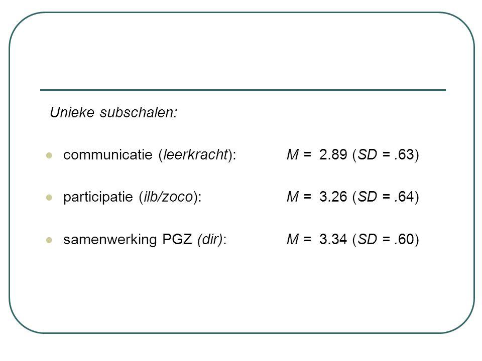 Unieke subschalen: communicatie (leerkracht):M = 2.89 (SD =.63) participatie (ilb/zoco): M = 3.26 (SD =.64) samenwerking PGZ (dir):M = 3.34 (SD =.60)