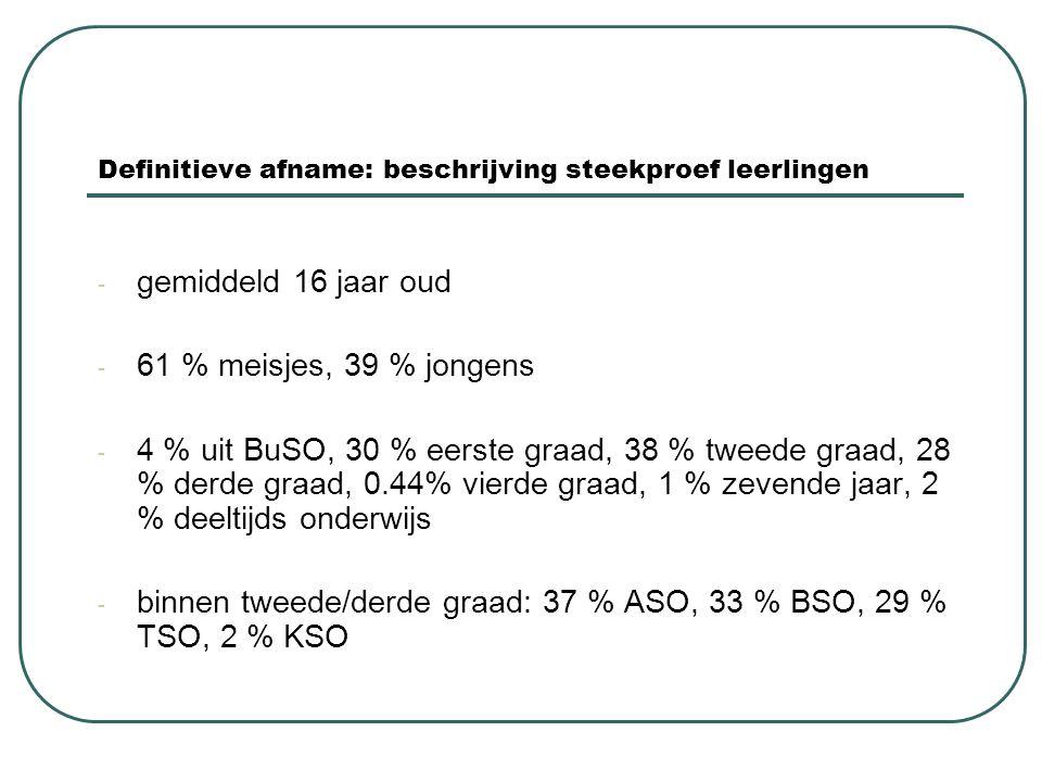 Definitieve afname: beschrijving steekproef leerlingen - gemiddeld 16 jaar oud - 61 % meisjes, 39 % jongens - 4 % uit BuSO, 30 % eerste graad, 38 % tw