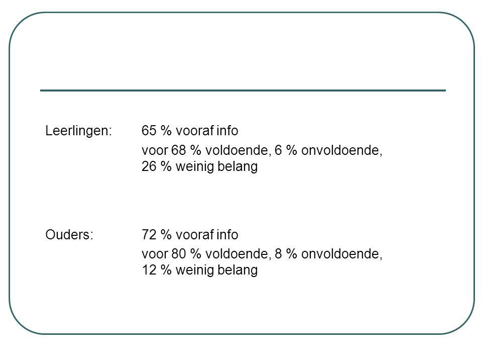 Leerlingen: 65 % vooraf info voor 68 % voldoende, 6 % onvoldoende, 26 % weinig belang Ouders:72 % vooraf info voor 80 % voldoende, 8 % onvoldoende, 12