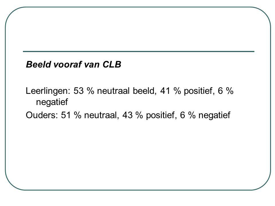 Beeld vooraf van CLB Leerlingen: 53 % neutraal beeld, 41 % positief, 6 % negatief Ouders: 51 % neutraal, 43 % positief, 6 % negatief