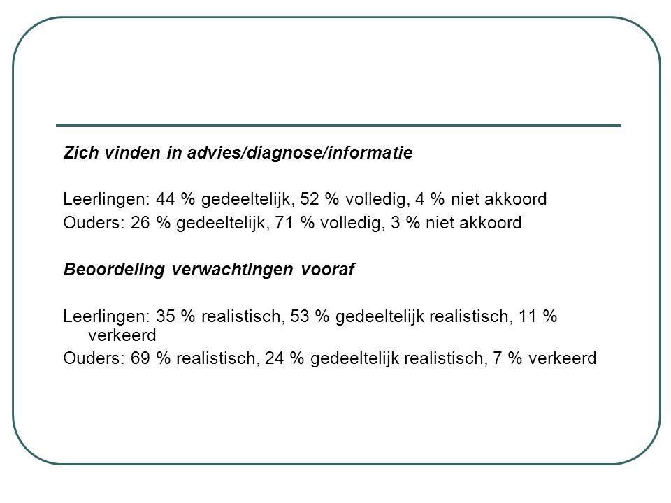 Zich vinden in advies/diagnose/informatie Leerlingen: 44 % gedeeltelijk, 52 % volledig, 4 % niet akkoord Ouders: 26 % gedeeltelijk, 71 % volledig, 3 %