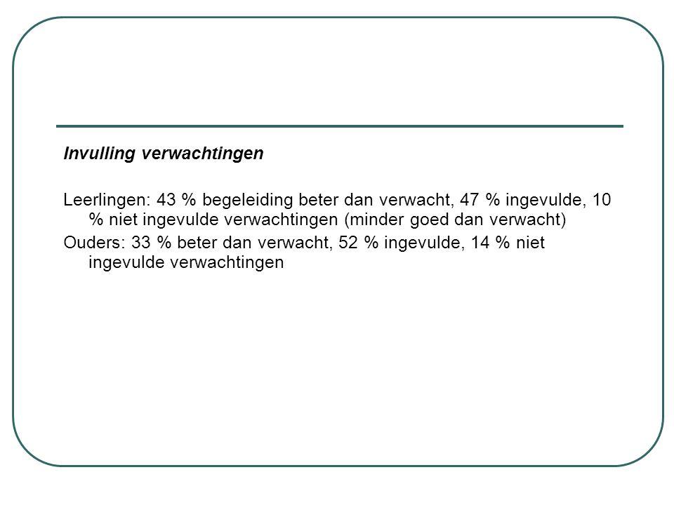 Invulling verwachtingen Leerlingen: 43 % begeleiding beter dan verwacht, 47 % ingevulde, 10 % niet ingevulde verwachtingen (minder goed dan verwacht)