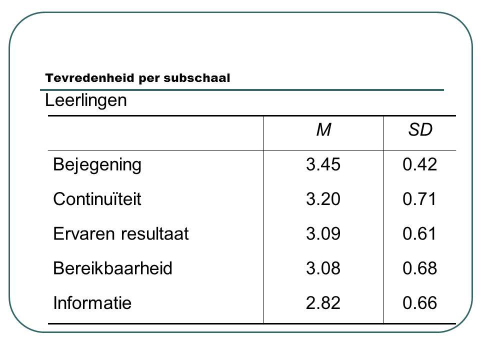 Tevredenheid per subschaal Leerlingen MSD Bejegening3.450.42 Continuïteit3.200.71 Ervaren resultaat3.090.61 Bereikbaarheid3.080.68 Informatie2.820.66