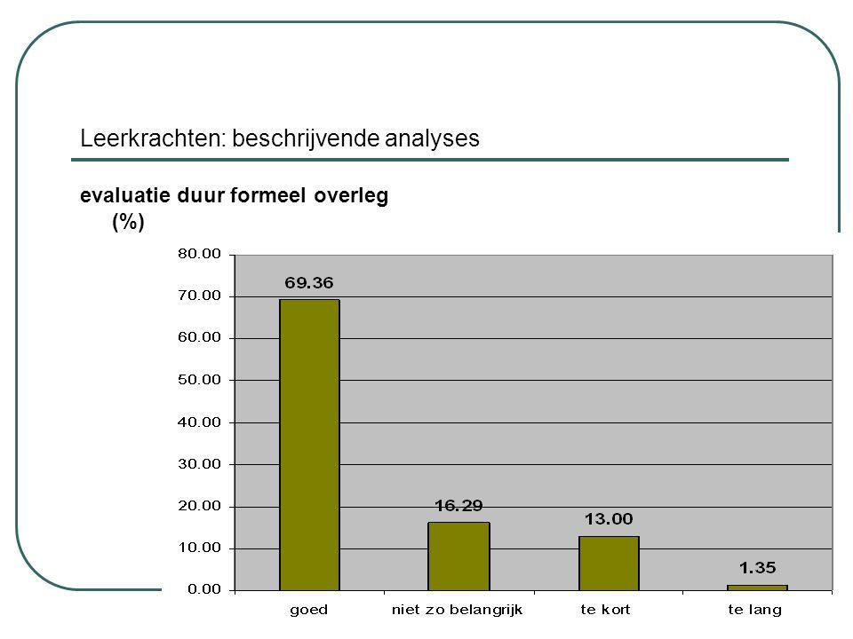 Leerkrachten: beschrijvende analyses evaluatie duur formeel overleg (%)