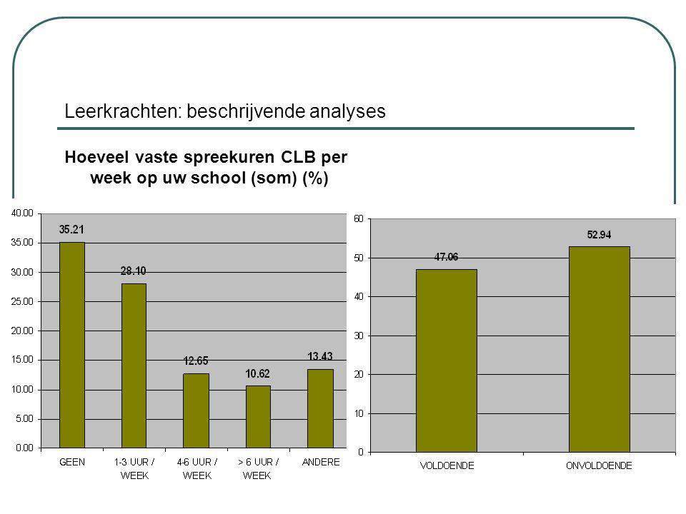 Leerkrachten: beschrijvende analyses Hoeveel vaste spreekuren CLB per week op uw school (som) (%)