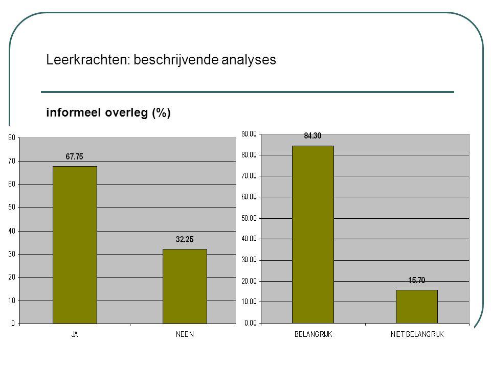 Leerkrachten: beschrijvende analyses informeel overleg (%)