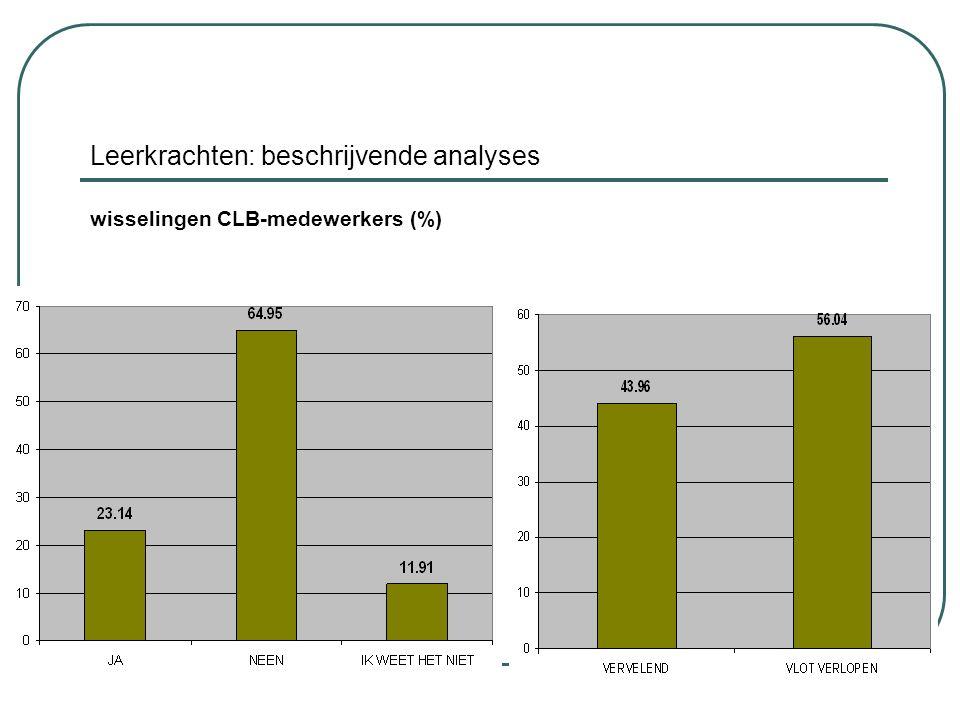 Leerkrachten: beschrijvende analyses wisselingen CLB-medewerkers (%)