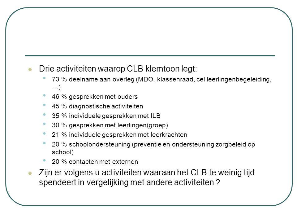 Drie activiteiten waarop CLB klemtoon legt: 73 % deelname aan overleg (MDO, klassenraad, cel leerlingenbegeleiding, …) 46 % gesprekken met ouders 45 %