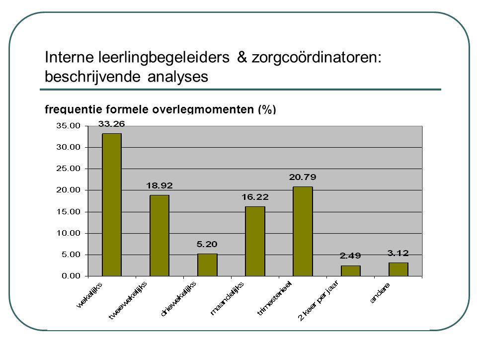 Interne leerlingbegeleiders & zorgcoördinatoren: beschrijvende analyses frequentie formele overlegmomenten (%)
