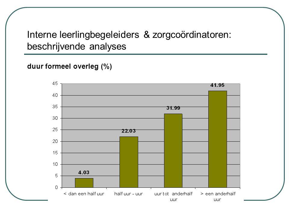 Interne leerlingbegeleiders & zorgcoördinatoren: beschrijvende analyses duur formeel overleg (%)