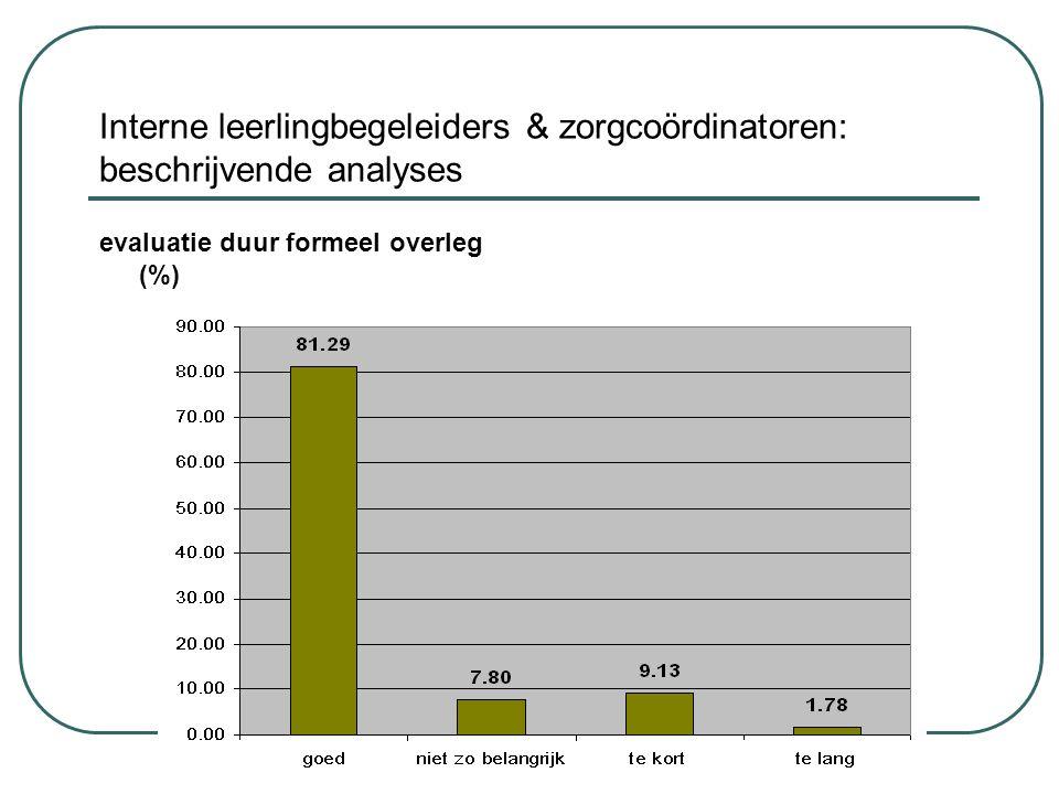 Interne leerlingbegeleiders & zorgcoördinatoren: beschrijvende analyses evaluatie duur formeel overleg (%)