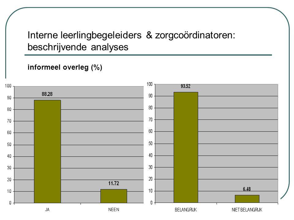 Interne leerlingbegeleiders & zorgcoördinatoren: beschrijvende analyses informeel overleg (%)