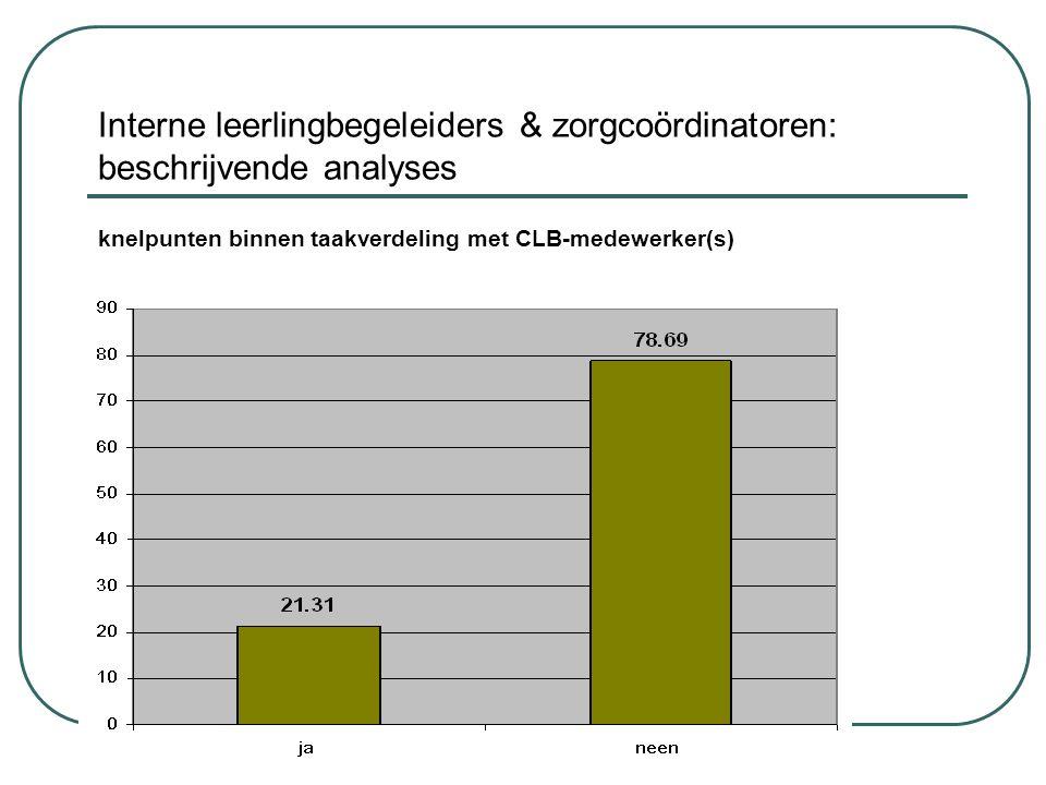 Interne leerlingbegeleiders & zorgcoördinatoren: beschrijvende analyses knelpunten binnen taakverdeling met CLB-medewerker(s)