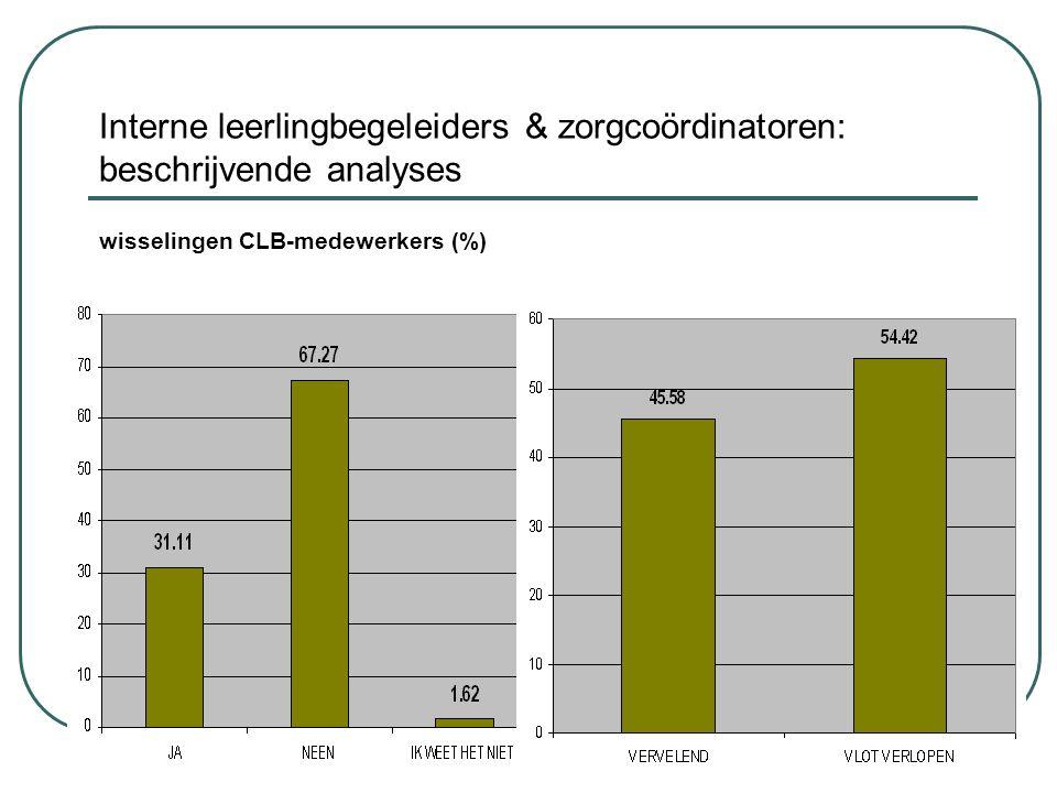 Interne leerlingbegeleiders & zorgcoördinatoren: beschrijvende analyses wisselingen CLB-medewerkers (%)