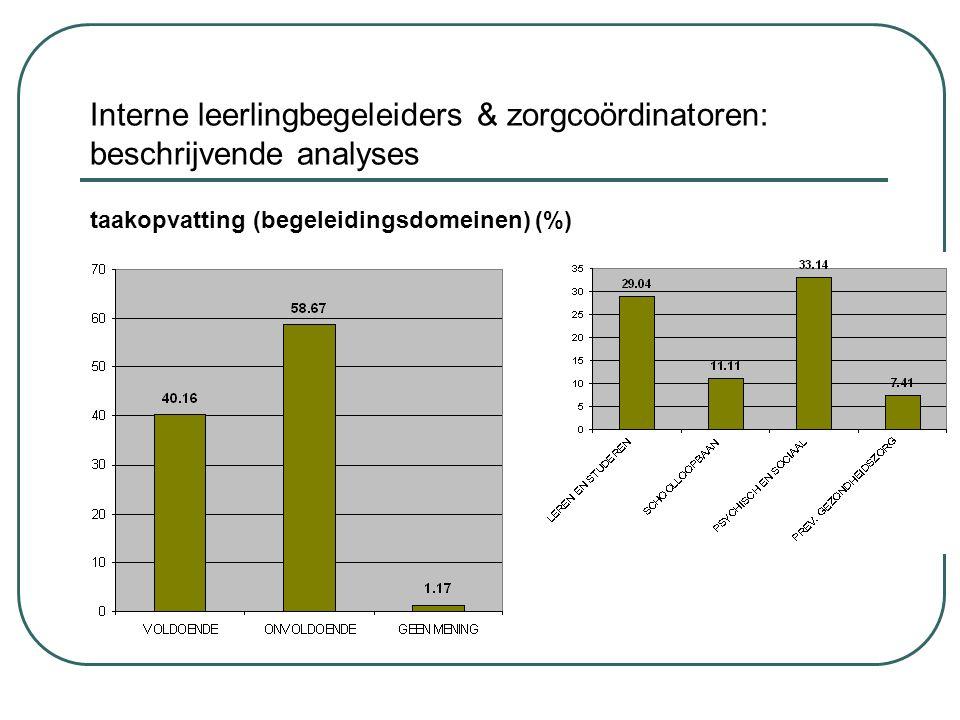 Interne leerlingbegeleiders & zorgcoördinatoren: beschrijvende analyses taakopvatting (begeleidingsdomeinen) (%)