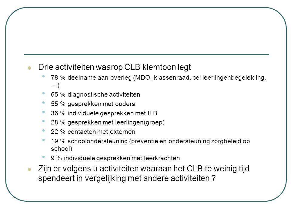 Drie activiteiten waarop CLB klemtoon legt 78 % deelname aan overleg (MDO, klassenraad, cel leerlingenbegeleiding, …) 65 % diagnostische activiteiten