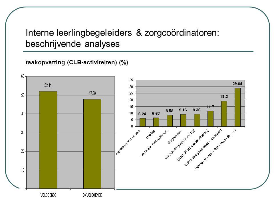 Interne leerlingbegeleiders & zorgcoördinatoren: beschrijvende analyses taakopvatting (CLB-activiteiten) (%)