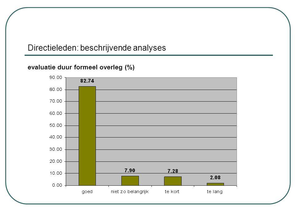 Directieleden: beschrijvende analyses evaluatie duur formeel overleg (%)