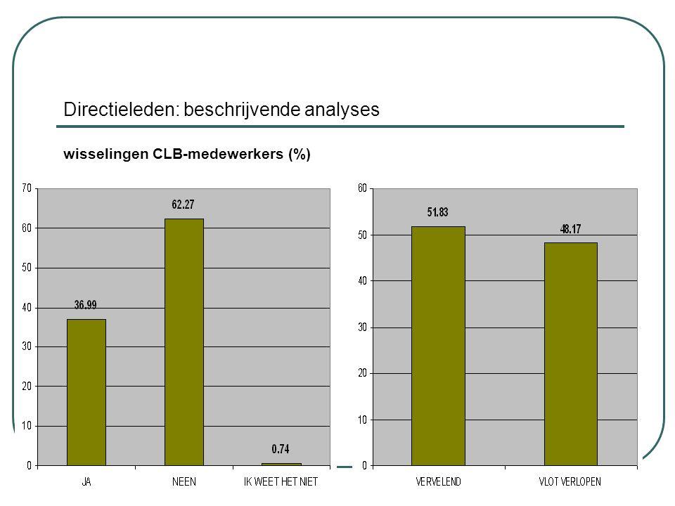 Directieleden: beschrijvende analyses wisselingen CLB-medewerkers (%)