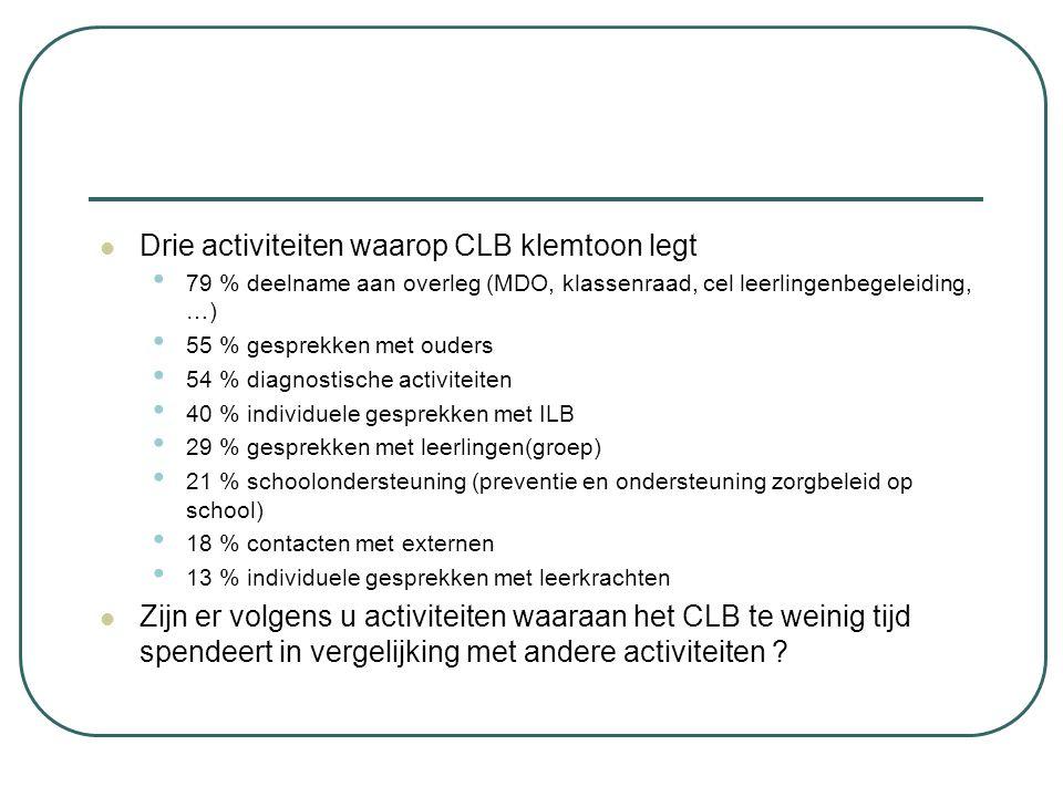 Drie activiteiten waarop CLB klemtoon legt 79 % deelname aan overleg (MDO, klassenraad, cel leerlingenbegeleiding, …) 55 % gesprekken met ouders 54 %