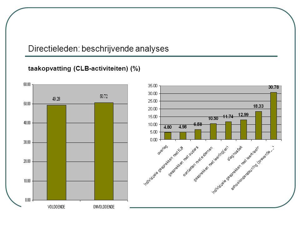 Directieleden: beschrijvende analyses taakopvatting (CLB-activiteiten) (%)