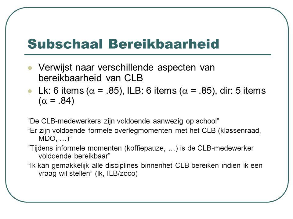 Subschaal Bereikbaarheid Verwijst naar verschillende aspecten van bereikbaarheid van CLB Lk: 6 items (  =.85), ILB: 6 items (  =.85), dir: 5 items (