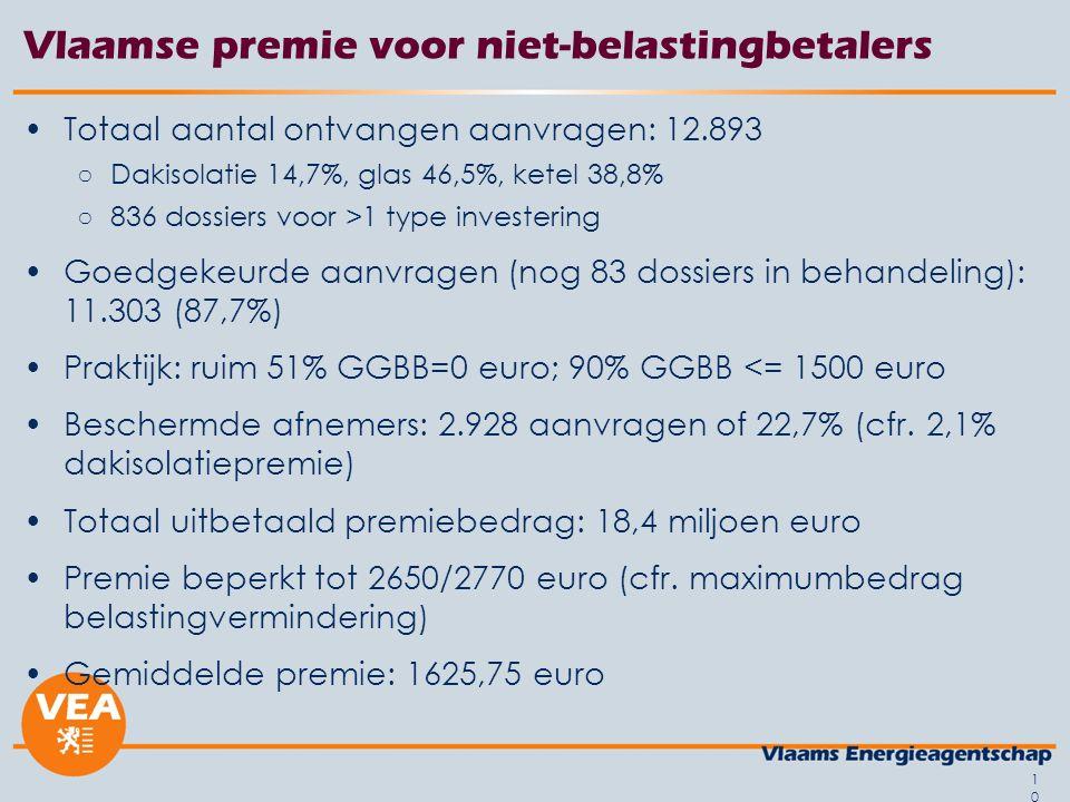 10 Vlaamse premie voor niet-belastingbetalers Totaal aantal ontvangen aanvragen: 12.893 ○Dakisolatie 14,7%, glas 46,5%, ketel 38,8% ○836 dossiers voor