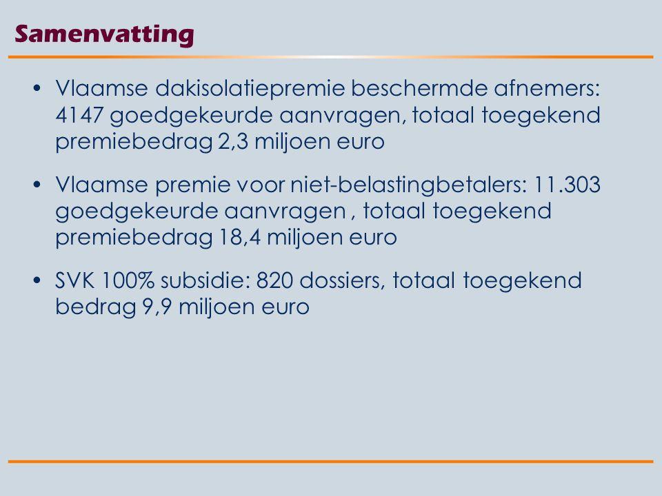 Vlaamse dakisolatiepremie beschermde afnemers: 4147 goedgekeurde aanvragen, totaal toegekend premiebedrag 2,3 miljoen euro Vlaamse premie voor niet-belastingbetalers: 11.303 goedgekeurde aanvragen, totaal toegekend premiebedrag 18,4 miljoen euro SVK 100% subsidie: 820 dossiers, totaal toegekend bedrag 9,9 miljoen euro Samenvatting