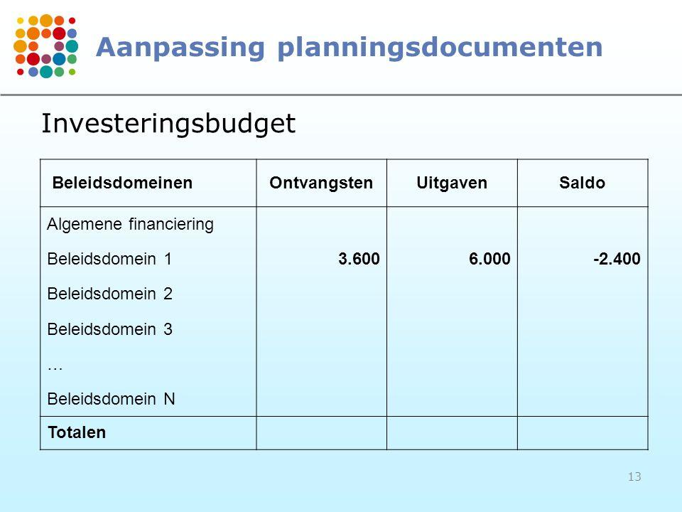 13 Aanpassing planningsdocumenten BeleidsdomeinenOntvangstenUitgavenSaldo Algemene financiering Beleidsdomein 1 3.600 6.000 -2.400 Beleidsdomein 2 Beleidsdomein 3 … Beleidsdomein N Totalen Investeringsbudget