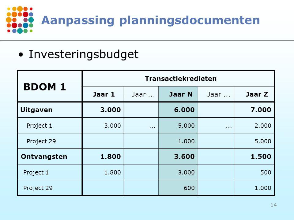 14 Aanpassing planningsdocumenten BDOM 1 Transactiekredieten Jaar 1Jaar...Jaar NJaar...Jaar Z Uitgaven3.0006.0007.000 Project 13.000...5.000...2.000 Project 291.0005.000 Ontvangsten1.8003.6001.500 Project 11.8003.000500 Project 296001.000 Investeringsbudget