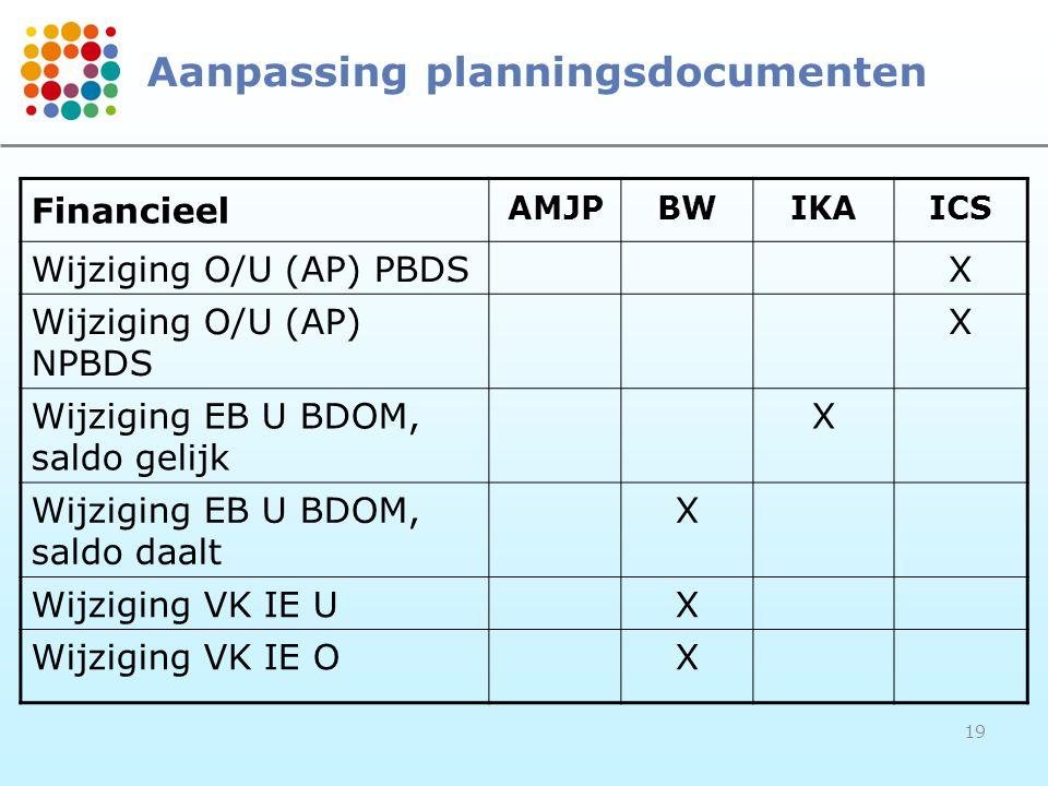 19 Aanpassing planningsdocumenten Financieel AMJPBWIKAICS Wijziging O/U (AP) PBDSX Wijziging O/U (AP) NPBDS X Wijziging EB U BDOM, saldo gelijk X Wijziging EB U BDOM, saldo daalt X Wijziging VK IE UX Wijziging VK IE OX