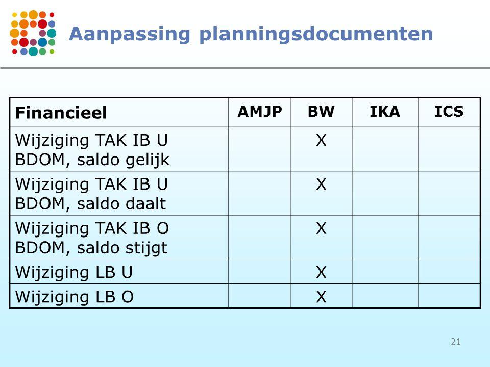 21 Aanpassing planningsdocumenten Financieel AMJPBWIKAICS Wijziging TAK IB U BDOM, saldo gelijk X Wijziging TAK IB U BDOM, saldo daalt X Wijziging TAK IB O BDOM, saldo stijgt X Wijziging LB UX Wijziging LB OX