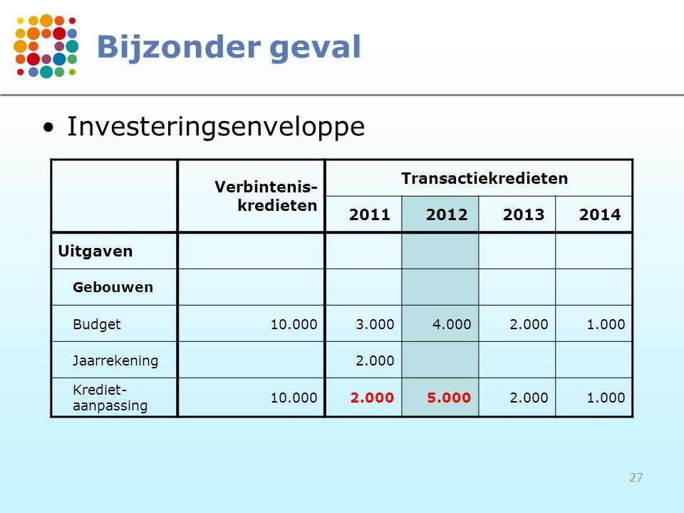 27 Bijzonder geval Verbintenis- kredieten Transactiekredieten 2011201220132014 Uitgaven Gebouwen Budget10.0003.0004.0002.0001.000 Jaarrekening2.000 Krediet- aanpassing 10.0002.0005.0002.0001.000 Investeringsenveloppe
