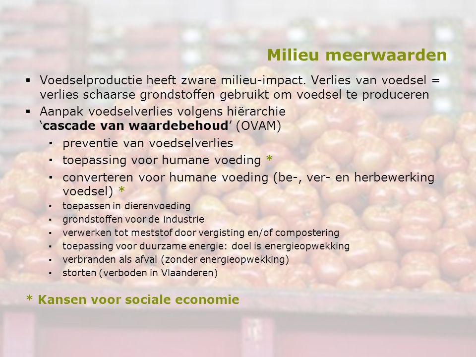 Milieu meerwaarden  Voedselproductie heeft zware milieu-impact. Verlies van voedsel = verlies schaarse grondstoffen gebruikt om voedsel te produceren