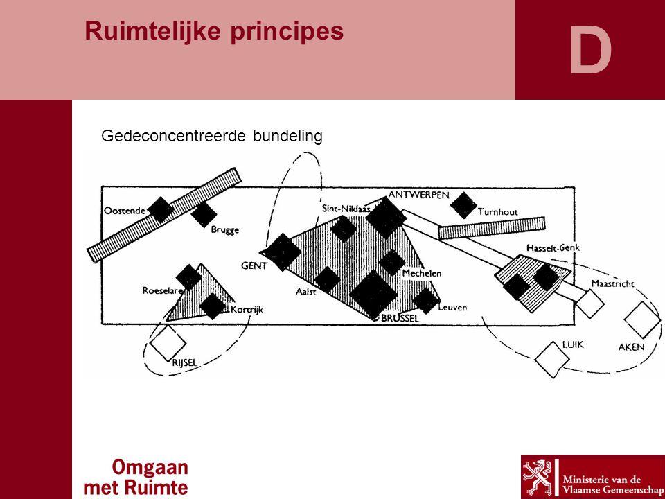 D Poorten als motor voor ontwikkeling Ruimtelijke principes