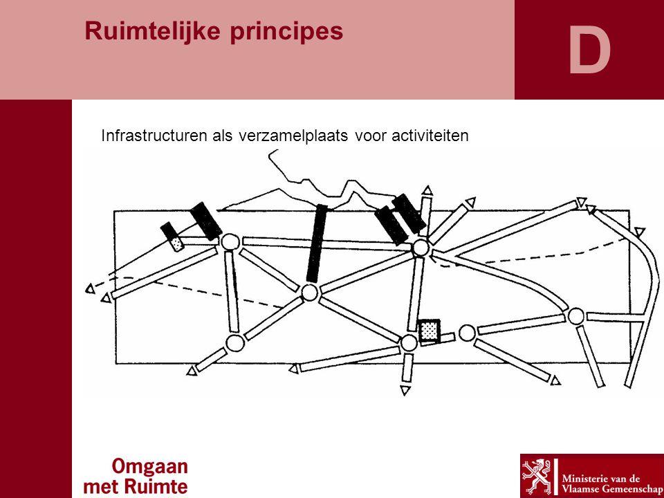 D Infrastructuren als verzamelplaats voor activiteiten Ruimtelijke principes