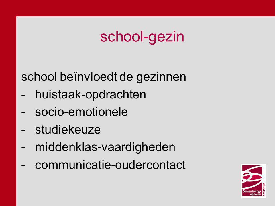 school-gezin school beïnvloedt de gezinnen -huistaak-opdrachten -socio-emotionele -studiekeuze -middenklas-vaardigheden -communicatie-oudercontact