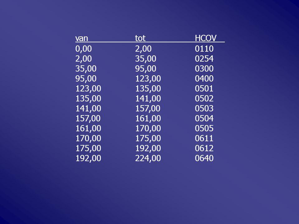 vantotHCOV 0,002,000110 2,0035,000254 35,0095,000300 95,00123,000400 123,00135,000501 135,00141,000502 141,00157,000503 157,00161,000504 161,00170,000